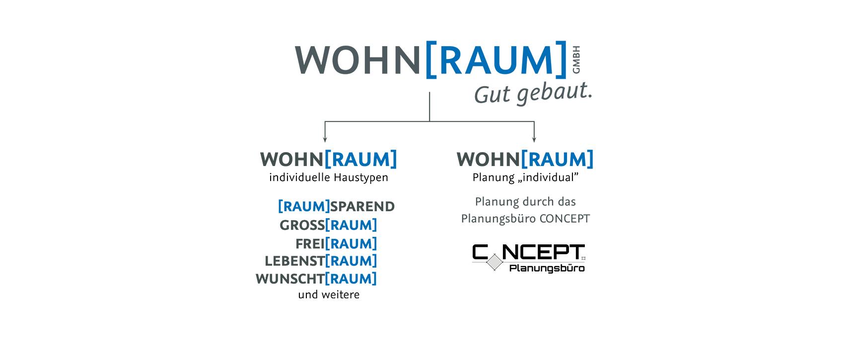 Wohnraum GmbH | Herzlich Willkommen